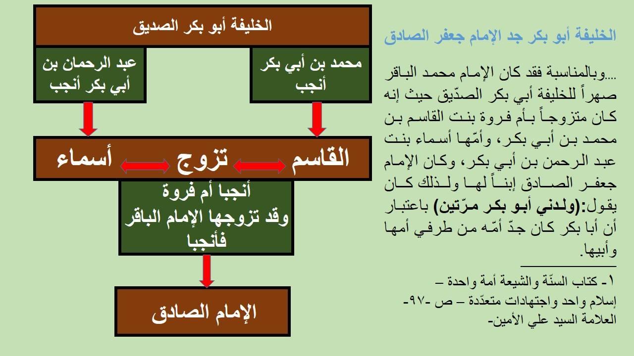 الخليفة أبو بكر جد الإمام جعفر الصادق